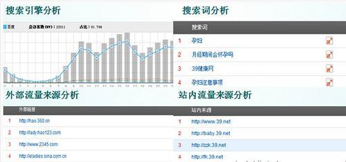 「陕西 SEO 优化」seo 转数据分析